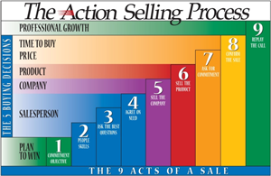 action selling process